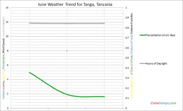 Graph of weather in Tanga in June