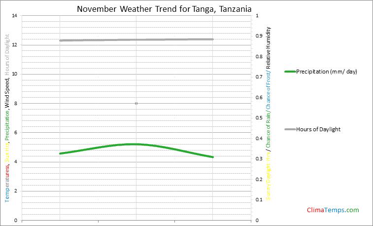 Graph of weather in Tanga in November