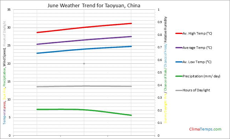 Graph of weather in Taoyuan in June