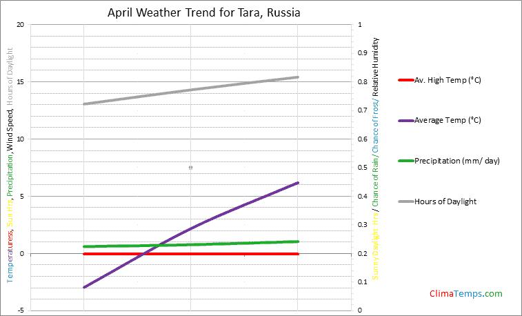Graph of weather in Tara in April