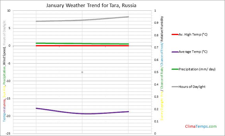 Graph of weather in Tara in January