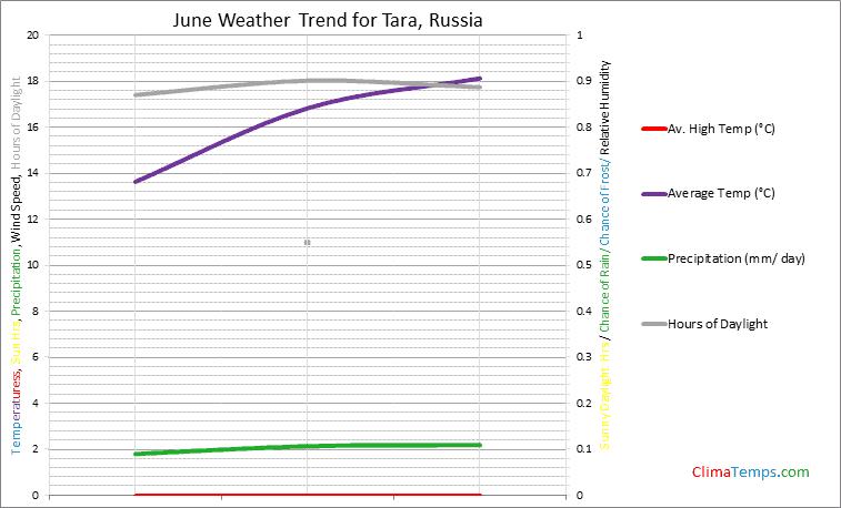 Graph of weather in Tara in June