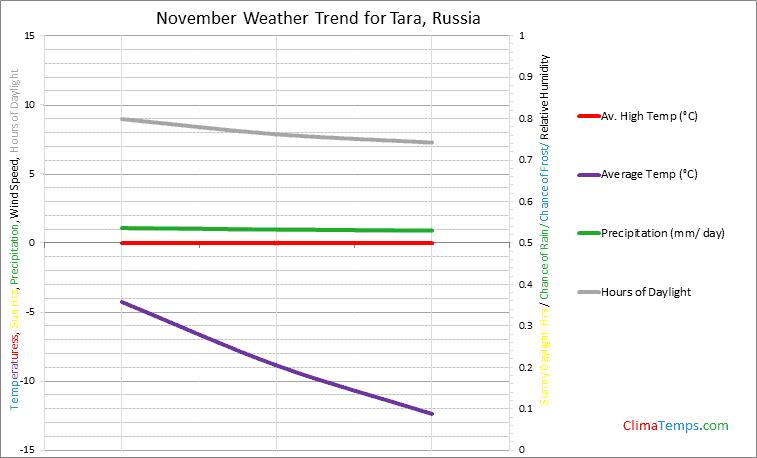 Graph of weather in Tara in November