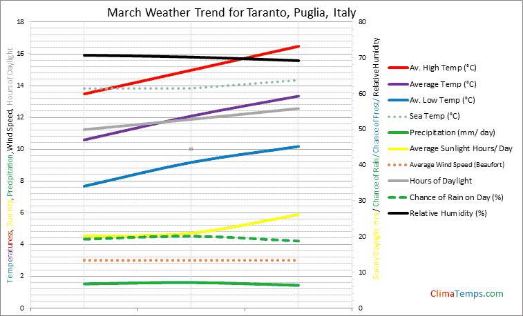 Graph of weather in Taranto, Puglia in March