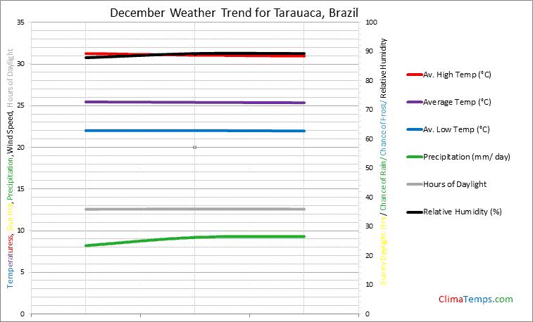 Graph of weather in Tarauaca in December