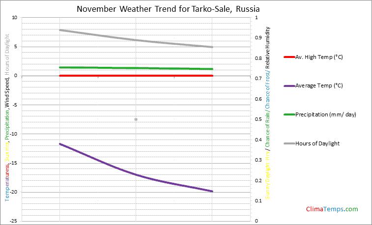 Graph of weather in Tarko-Sale in November