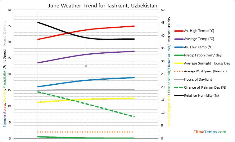 Graph of weather in Tashkent in June