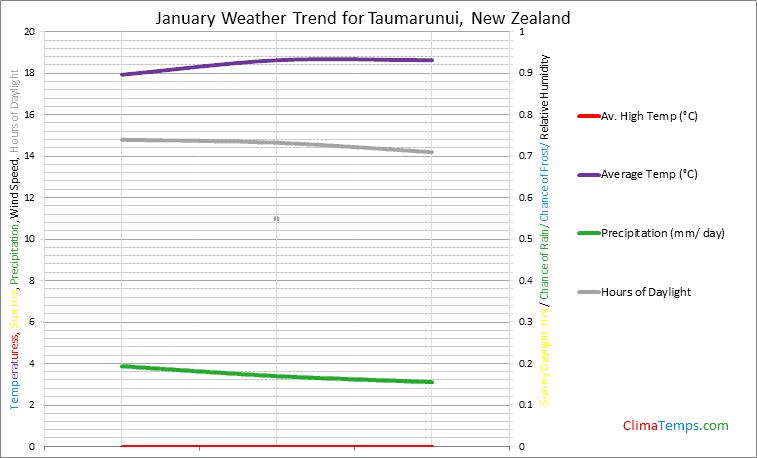 Graph of weather in Taumarunui in January