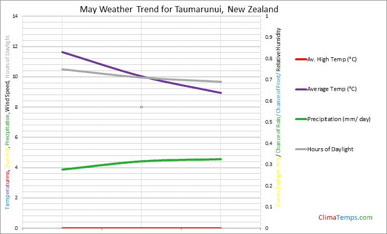 Graph of weather in Taumarunui in May