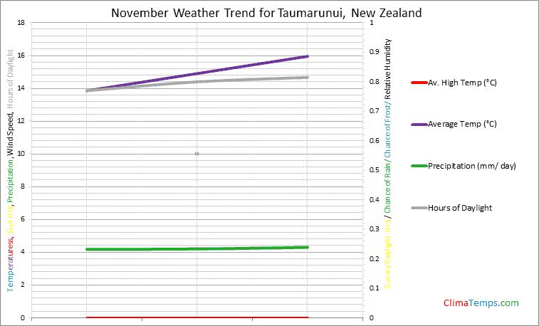 Graph of weather in Taumarunui in November