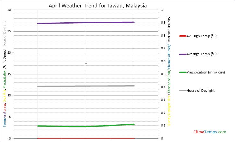 Graph of weather in Tawau in April