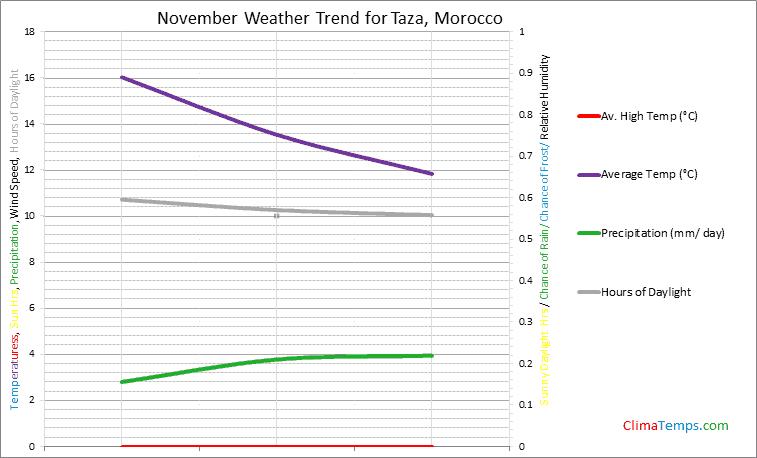 Graph of weather in Taza in November