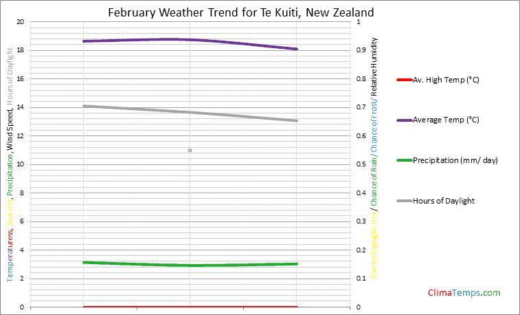 Graph of weather in Te Kuiti in February