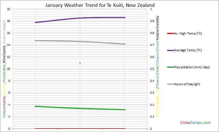 Graph of weather in Te Kuiti in January