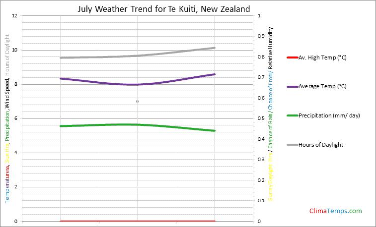 Graph of weather in Te Kuiti in July