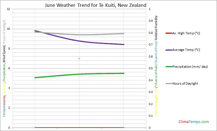 Graph of weather in Te Kuiti in June