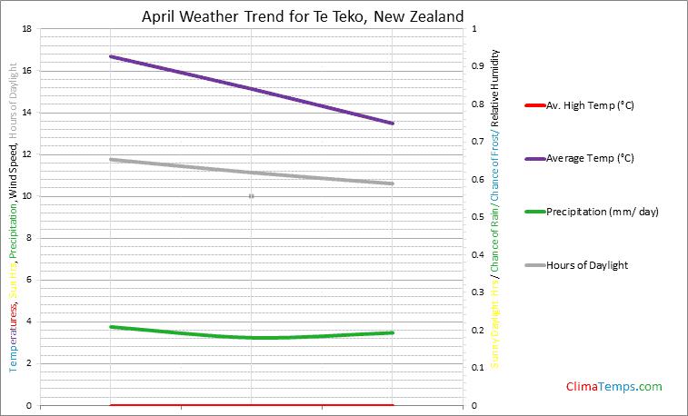Graph of weather in Te Teko in April