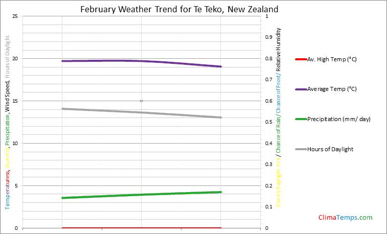 Graph of weather in Te Teko in February