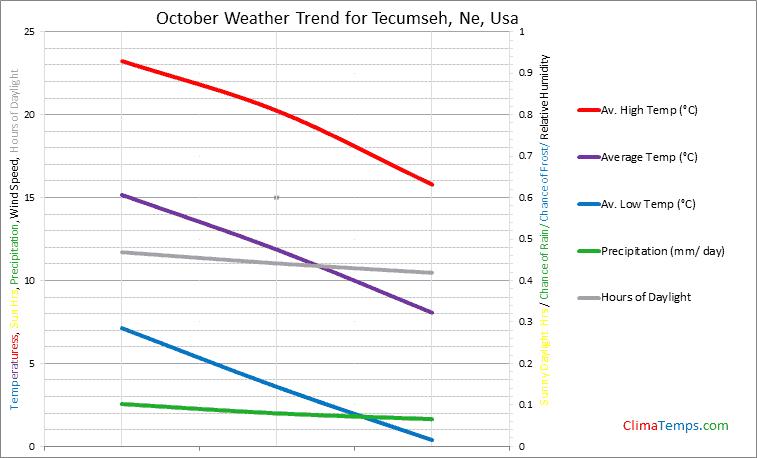 Graph of weather in Tecumseh, Ne in October