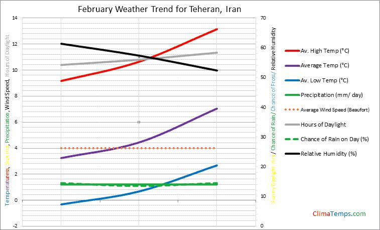 Graph of weather in Teheran in February