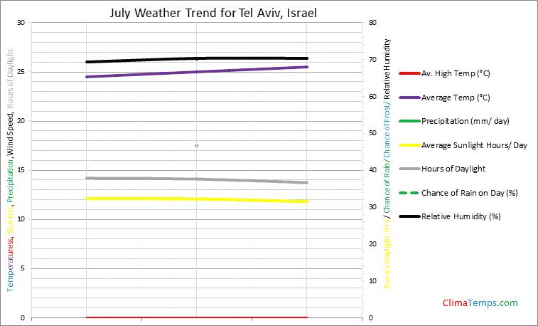 Graph of weather in Tel Aviv in July