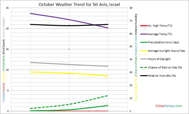 Graph of weather in Tel Aviv in October