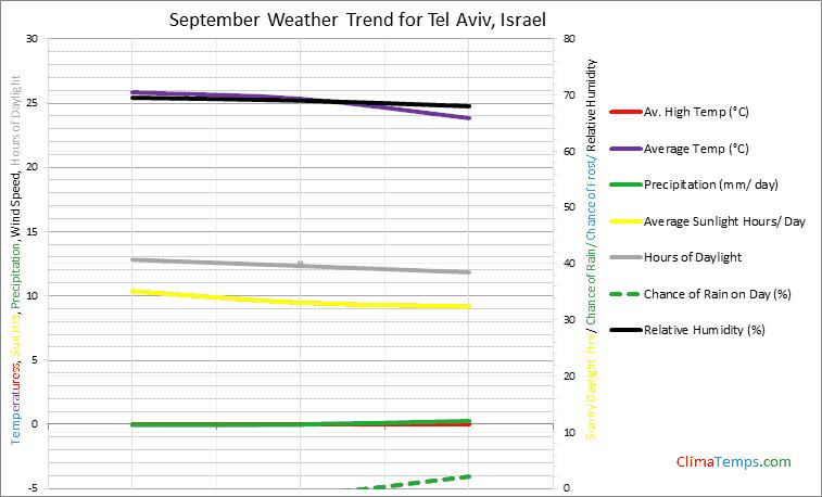 Graph of weather in Tel Aviv in September