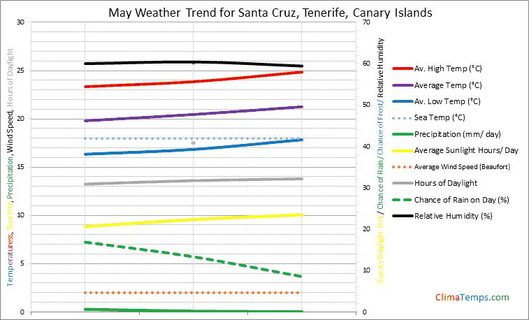 Graph of weather in Santa Cruz, Tenerife in May