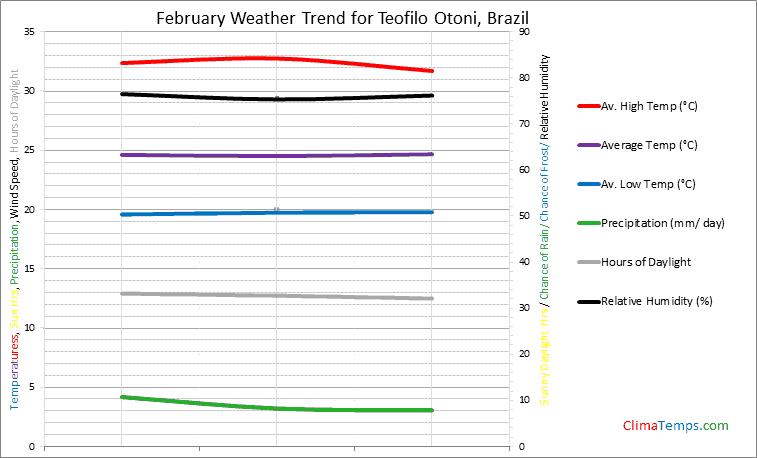 Graph of weather in Teofilo Otoni in February