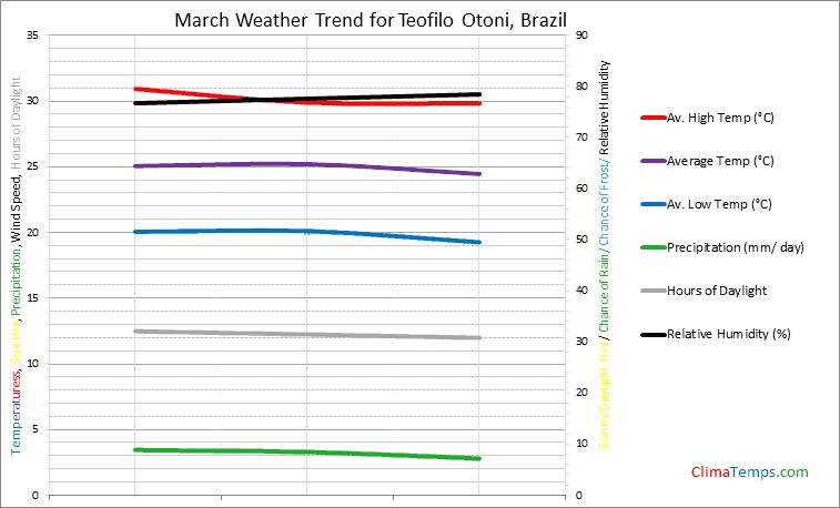 Graph of weather in Teofilo Otoni in March