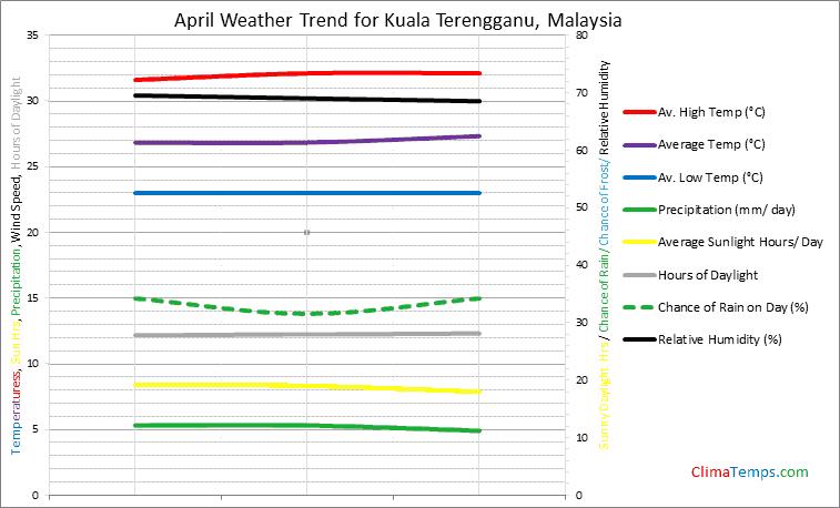 Graph of weather in Kuala Terengganu in April