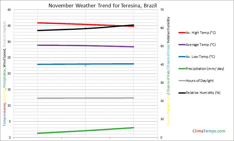 Graph of weather in Teresina in November