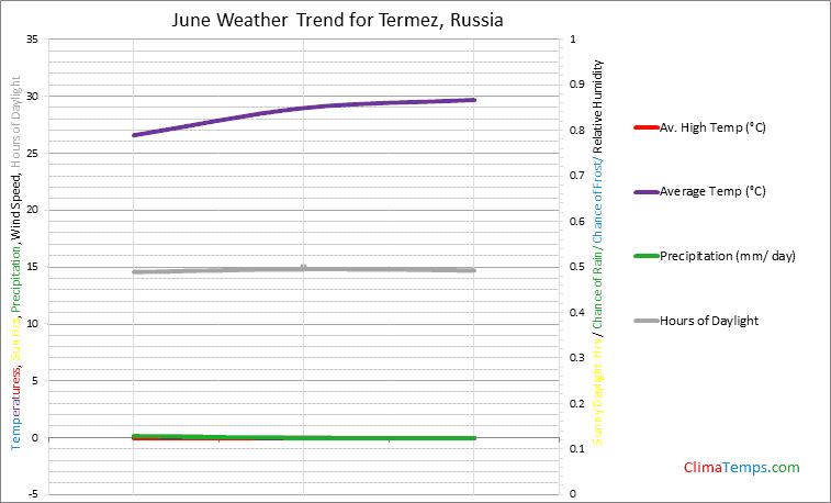 Graph of weather in Termez in June