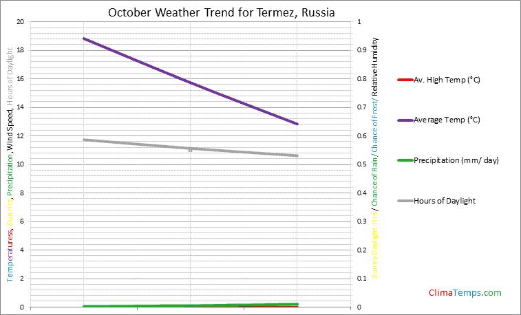 Graph of weather in Termez in October