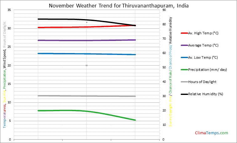 Graph of weather in Thiruvananthapuram in November