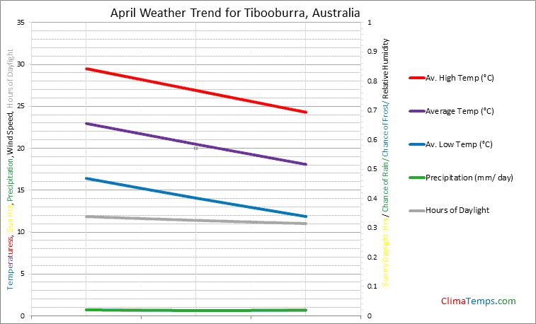 Graph of weather in Tibooburra in April