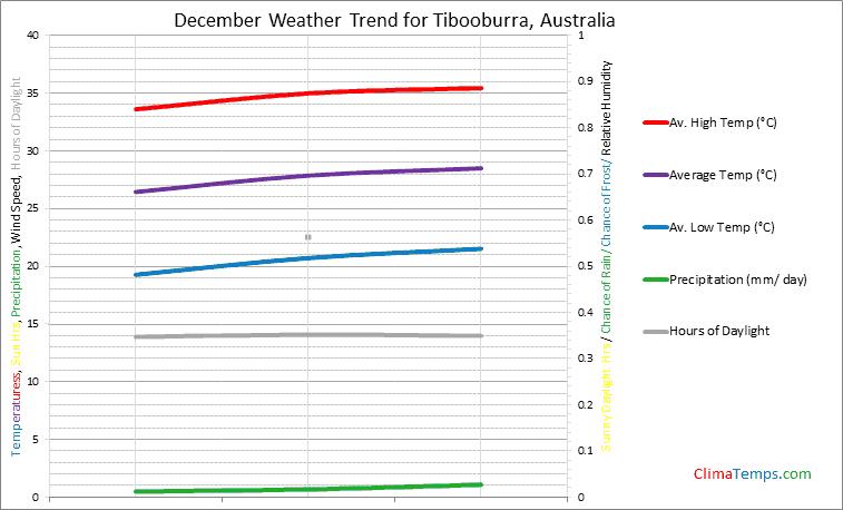 Graph of weather in Tibooburra in December