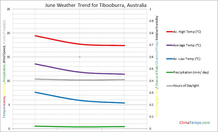 Graph of weather in Tibooburra in June