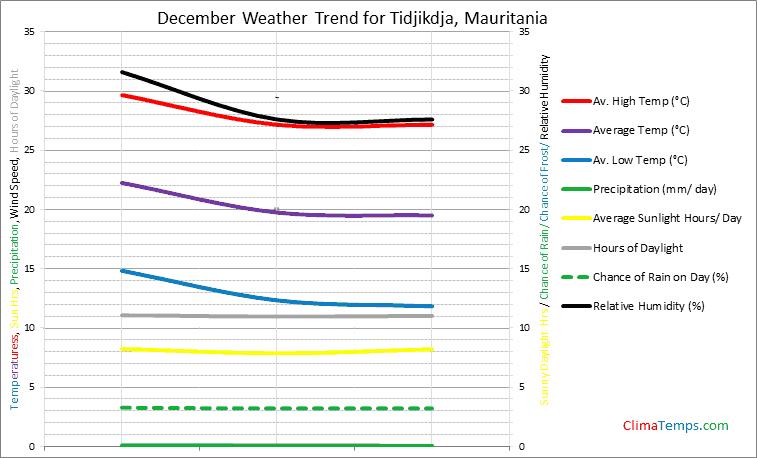 Graph of weather in Tidjikdja in December