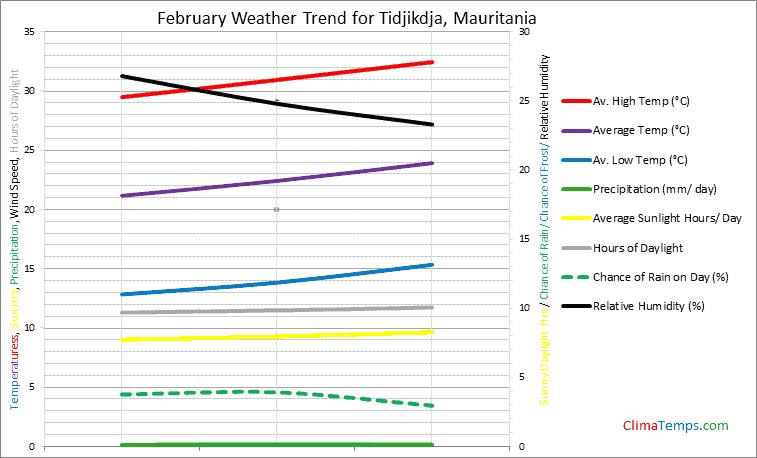 Graph of weather in Tidjikdja in February