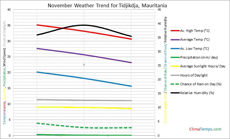 Graph of weather in Tidjikdja in November