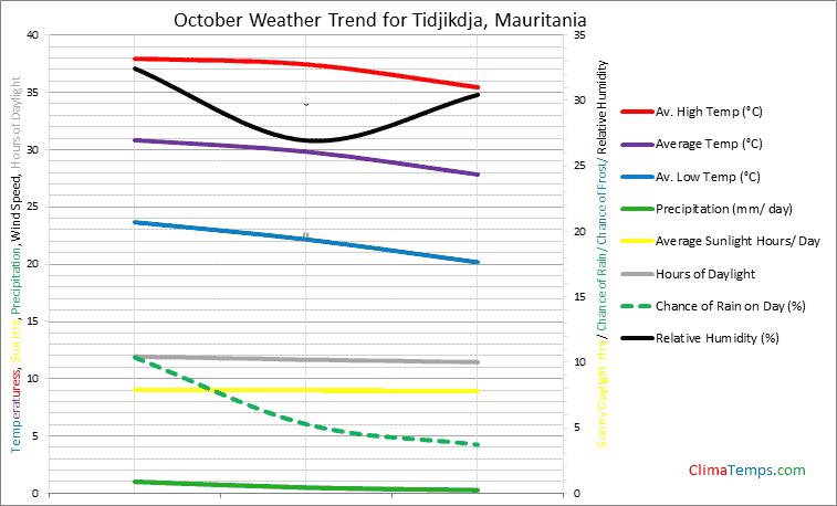 Graph of weather in Tidjikdja in October