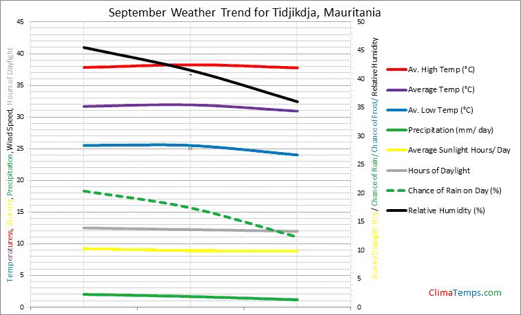 Graph of weather in Tidjikdja in September
