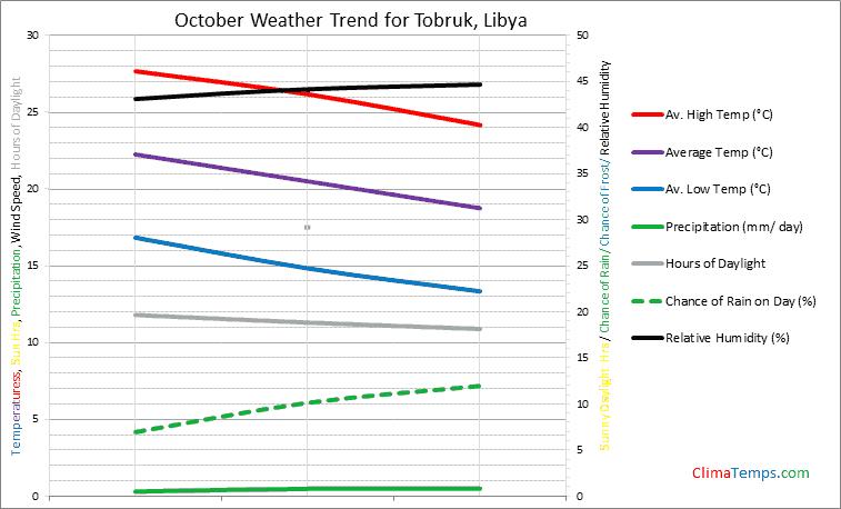 Graph of weather in Tobruk in October