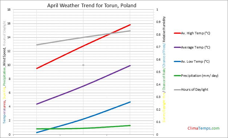 Graph of weather in Torun in April