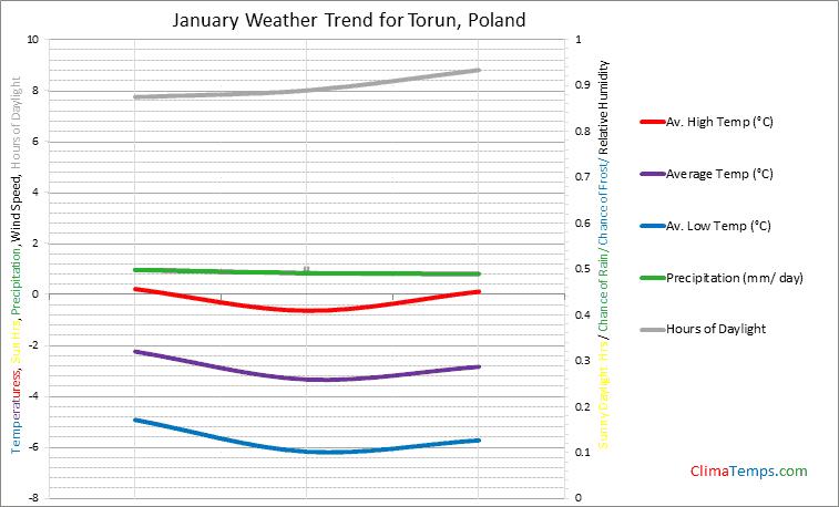 Graph of weather in Torun in January