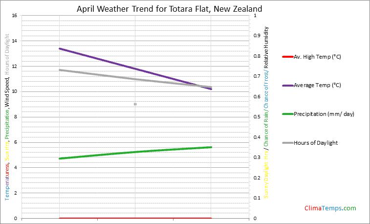 Graph of weather in Totara Flat in April