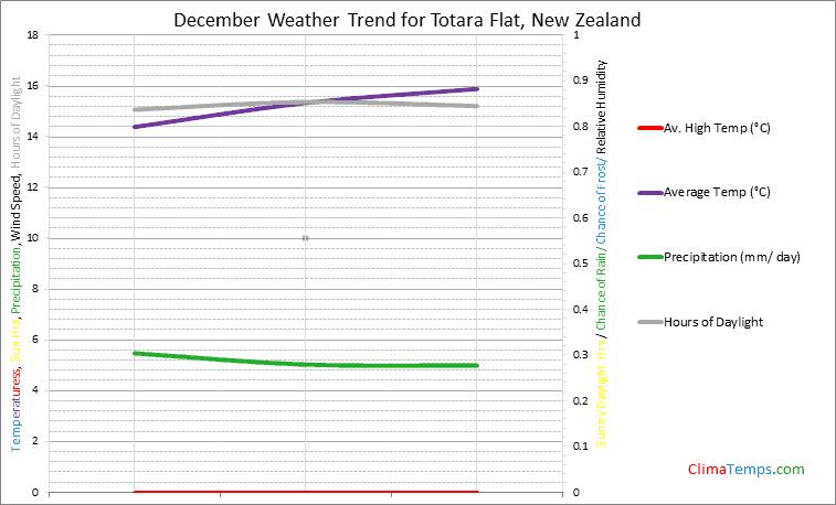 Graph of weather in Totara Flat in December