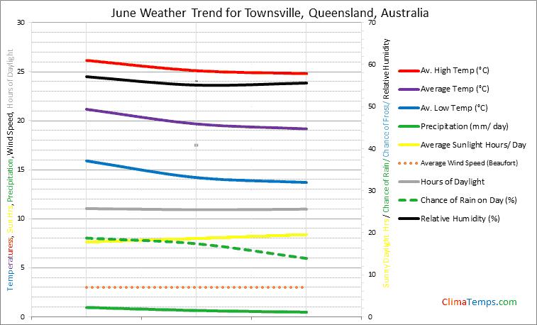 Graph of weather in Townsville, Queensland in June
