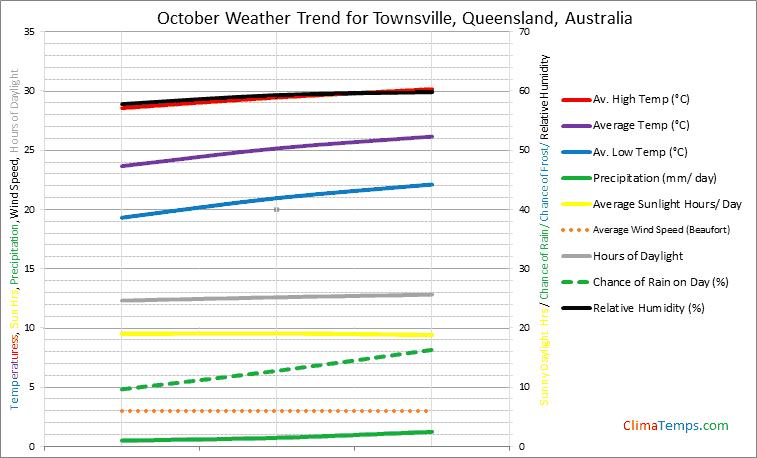 Graph of weather in Townsville, Queensland in October